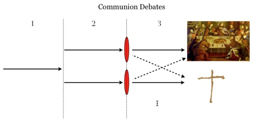 A chart to help discuss communion
